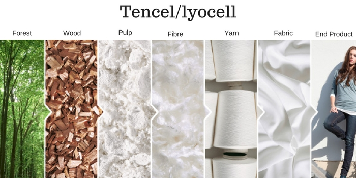 tencel sustainable tencel fabric suppliers